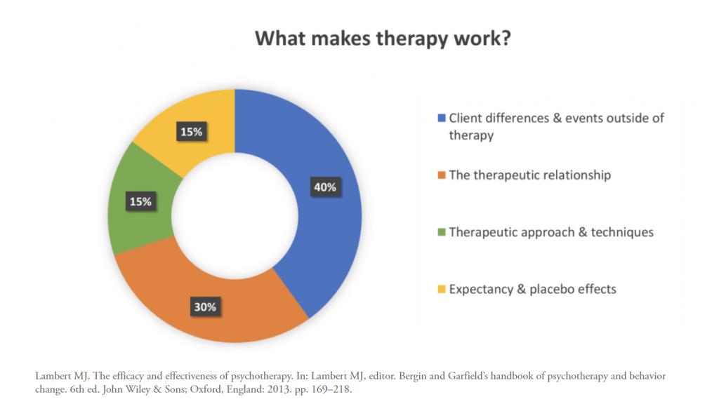 wat doet therapie werken